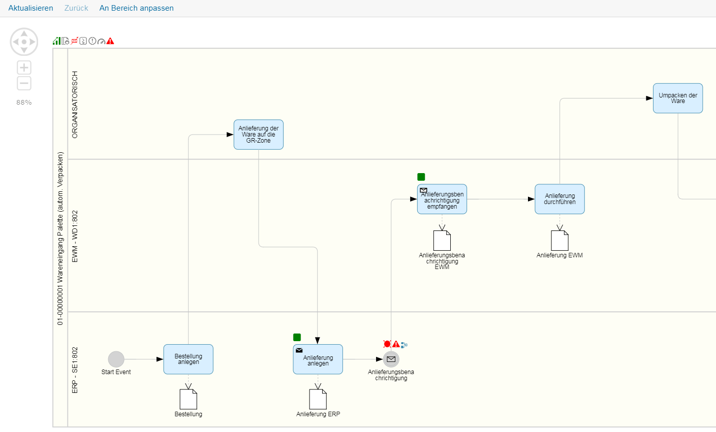 SAP Solution Manager grafisches Prozessdiagramm zum aktuellen Monitoringstatus