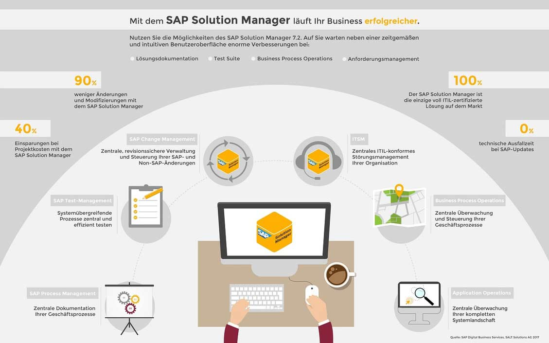 SAP Solution Manager 7.2 - Vorteile entdecken. SAP Process Management, SAP Test-Management, SAP Change Management, ITSM, Business Process Operations, Application Operations