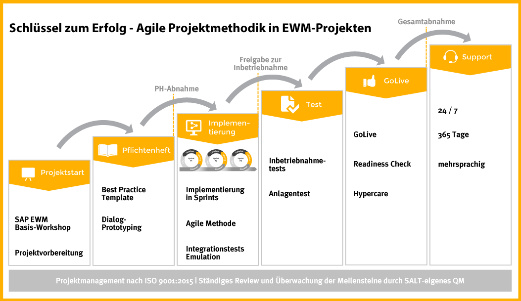 Agile Projektmethodik in EWM Projekten